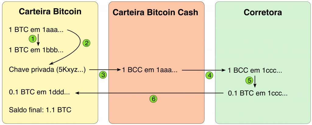 Infográfico de como vender as moedas Bitcoin Cash em troca de Bitcoins