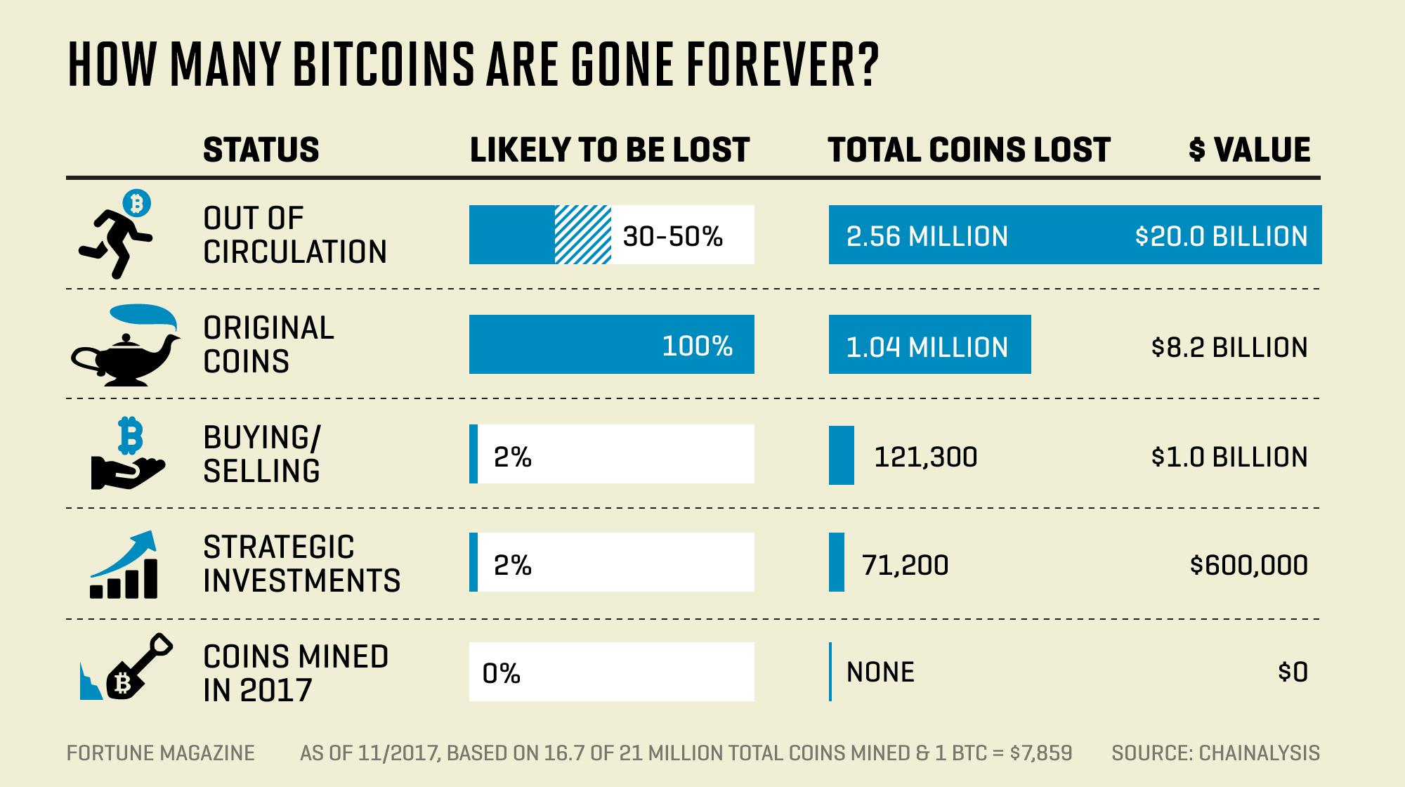 Bitcoin continua subindo e passa a valer mais de US$ 9 mil