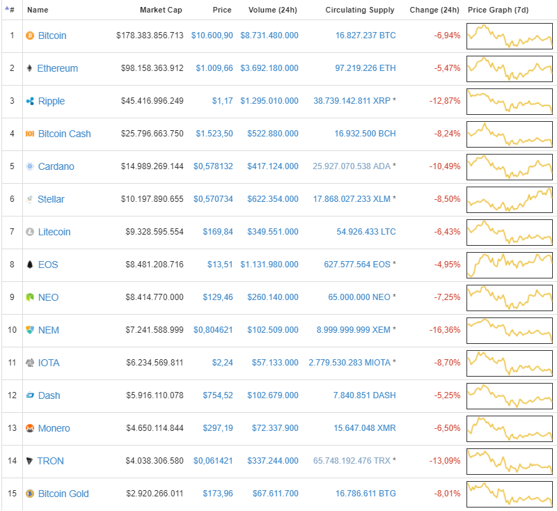 Bitcoin Cai US$ 1.000 e Volta a se Aproximar dos US$ 10.000 26.01