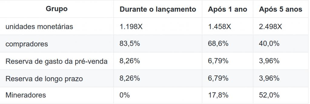 Tabela de distribuição de Ethereum