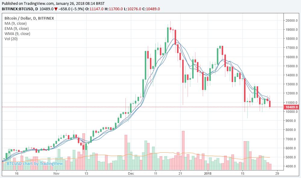 Bitcoin Cai US$ 1.000 e Volta a se Aproximar dos US$ 10.000 Btc.usd-26.01