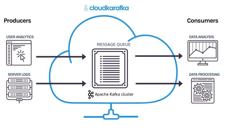 Cluster Krafka