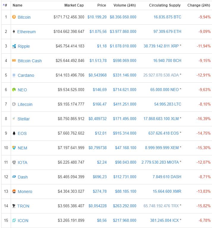 Bitcoin Volta a Ficar Abaixo dos US$ 10.000; Altcoins Operam em Queda Criptomoedas-30.01