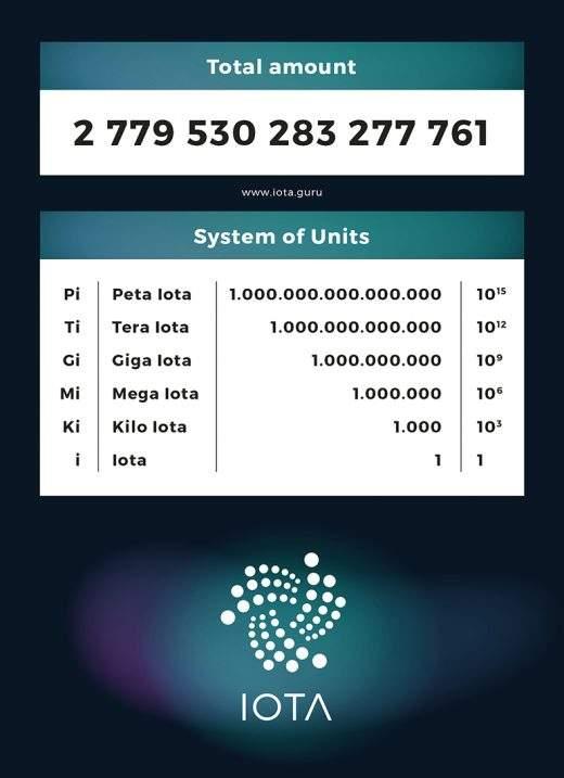 IOTA distribuição e divisão da moeda