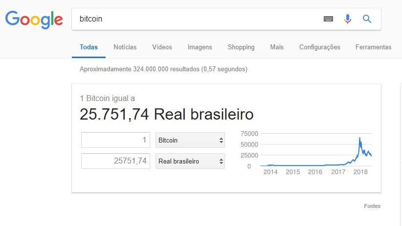 Nova Calculadora De Bitcoin Do Google