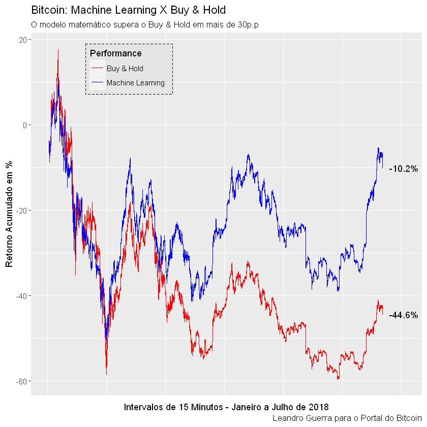 Estratgias de trading com bitcoin as mquinas superam os humanos quem comprou bitcoin no comeo de 2018 e o segurou at agora est com um retorno de 446 quem tivesse seguido um modelo como este estaria com apenas ccuart Choice Image