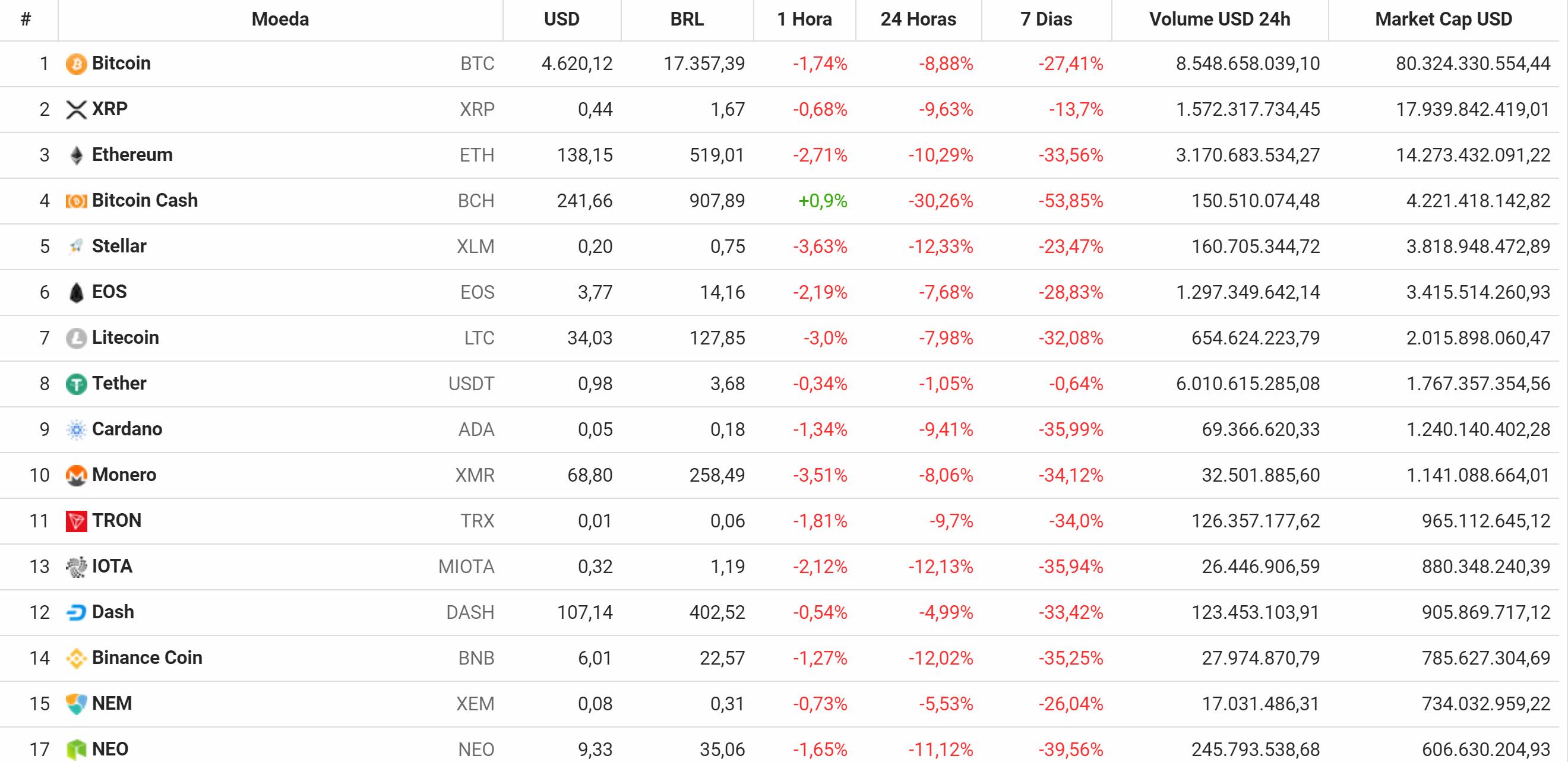 Preços das principais criptomoedas