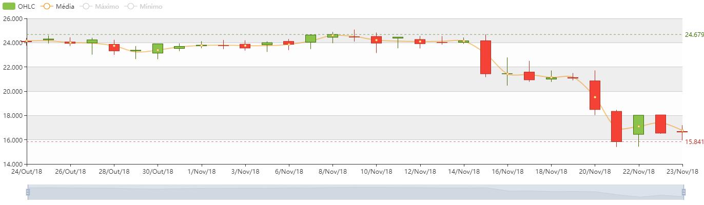 Gráfico BTC/BRL do Índice de Preço do Bitcoin