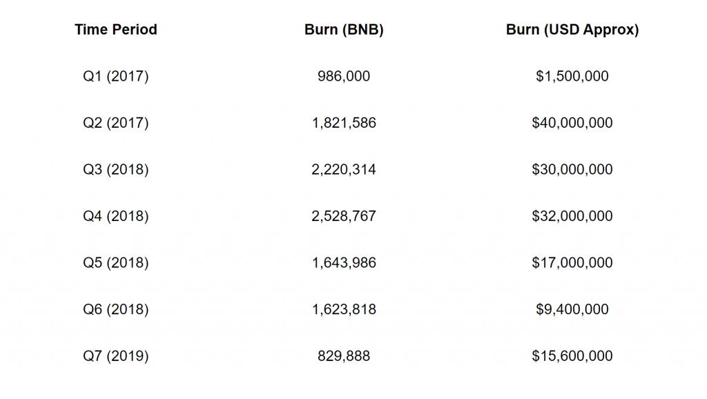 BNs queimados em cada trimestre pela Binance