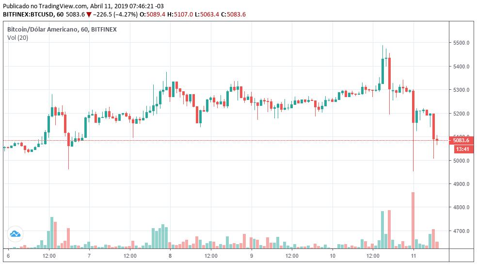 btc 5k queda - Bitcoin despenca após renovar máxima anual; criptomoedas acompanham