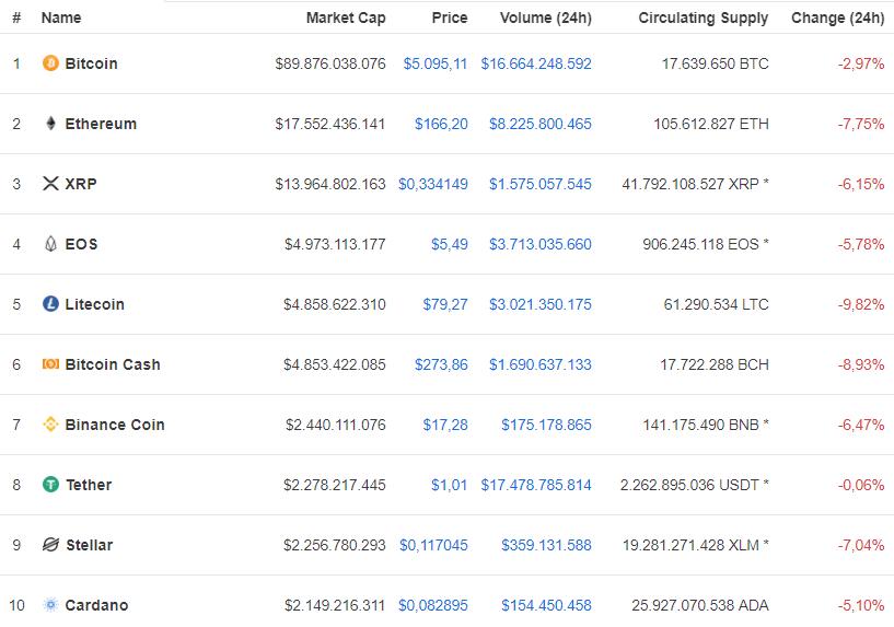 cripto 11.04 - Bitcoin despenca após renovar máxima anual; criptomoedas acompanham