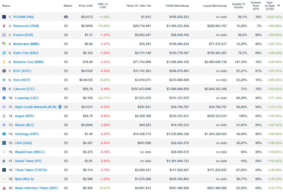 valorização criptomoedas melhores cursos gratuitos on-line de negociação forex mercado de bitcoin reclame aqui