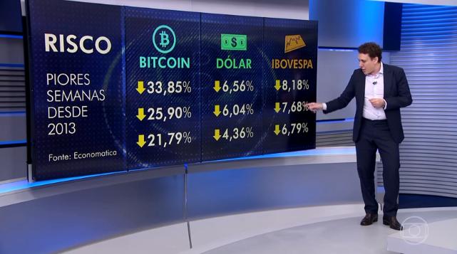 """""""Se você tem estômago e estudo, o bitcoin pode ser uma aposta"""", diz Samy Dana"""
