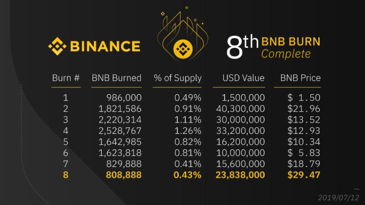 Binance destrói R$ 100 milhões de sua criptomoeda BNB 5
