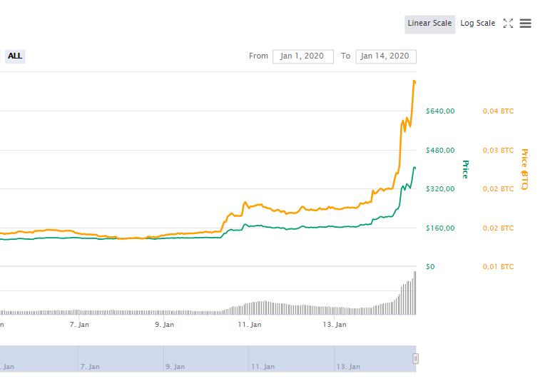 Bitcoin SV dispara 115% em apenas 24 horas enquanto Bitcoin bate US$ 8.800 3